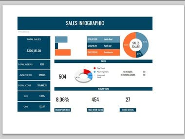 Compelling Sales Dashboard in Google Sheets and Excel