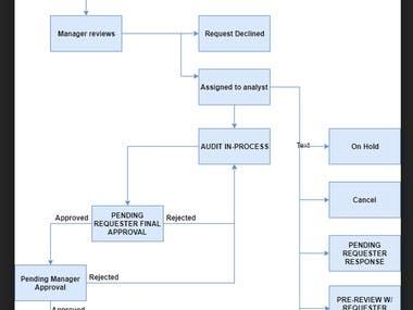 Intake business process automation