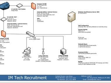 Imtec Network Diagram
