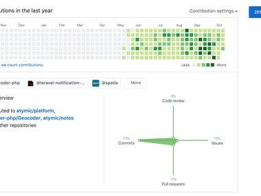 Open Source Contributions