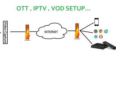 IPTV VOD OTT Streaming server Solution