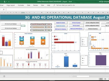 Create Excel DashBoard for CMPAK ZONG CHINA MOBILE