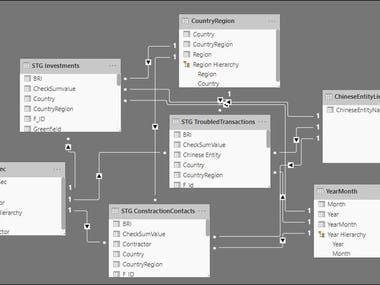 Power BI model