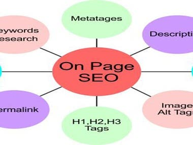 ON PAGE (SEO)