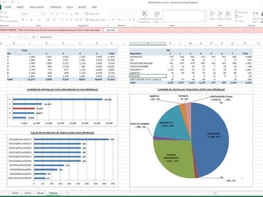 Alarm Analysis Dashboard in MS Excel