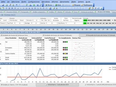 Sales Dashboard in QlikView