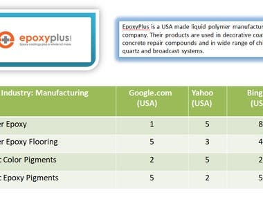 Search Engine Optimization - EpoxyPlus.com