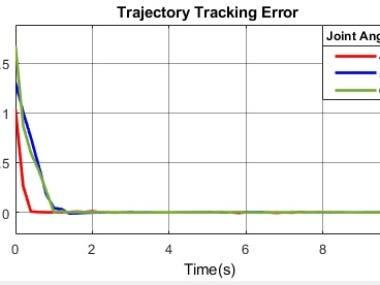 Control Algorithm Implementation on robot for nuclear plant