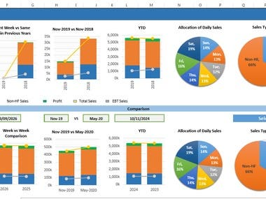 Financial forecasting and Dashboard analysis