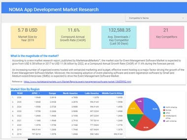 NOMA App Development Market Research