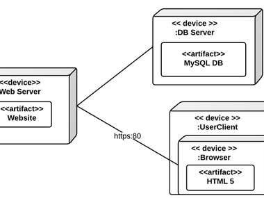 Dynamic Web Analysis
