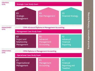 Chartered Institute Of Management Accountants UK