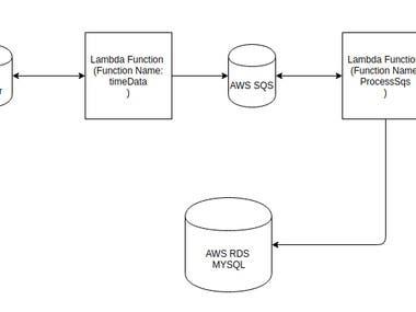AWS Data flow Using FTP server, Lambda, SQS and RDS Mysql
