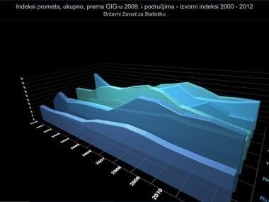 Data Visualization / 3D Bar Chart