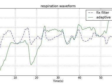 Estimation Of Respiratory Waveform Using Accelorermetor