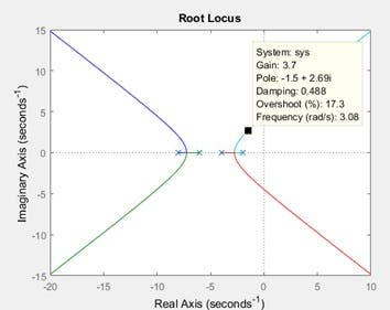 Root Locus and Step Response of System