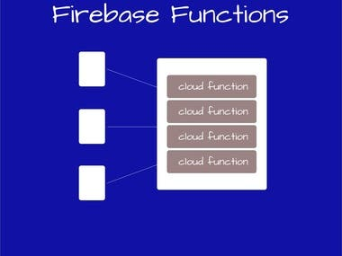 Firebase functions Integration For Backend
