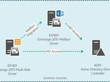 Exchange Server 2010 to 2016 Migration