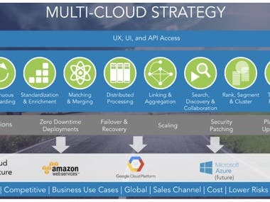 Multi-Cloud management Platform