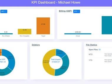 Dashboard with charts