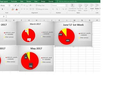Create excel charts for your data