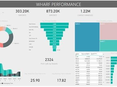 Analysis and Visualization using Power BI