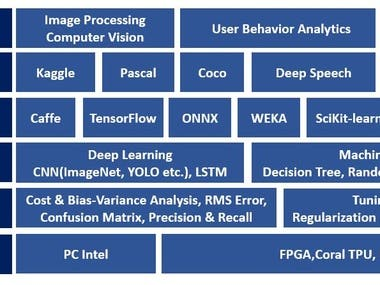 Deep Learning Tech-stack