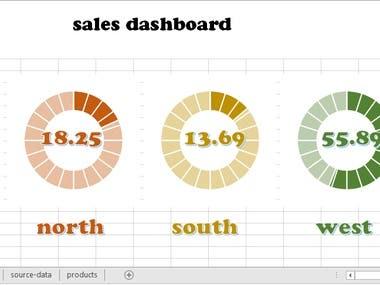 dynamic KPI & sales dashboard with excel/google spreadsheet