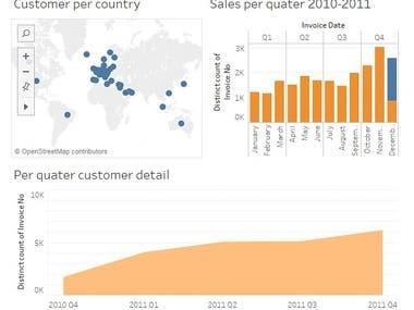 Tableau data visualisation and Analysis