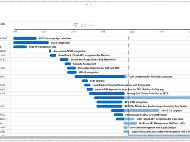 Power BI - Gantt Chart Schedule w/ Custom Visualization