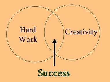 Hardwork +Creativity= SUCCESS