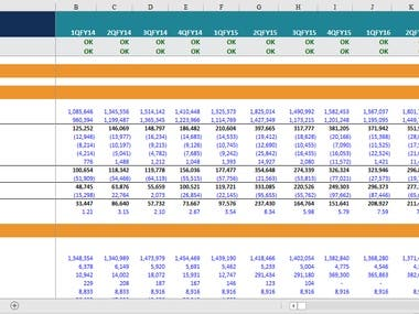 Discounted Cash Flow Model (CPL)
