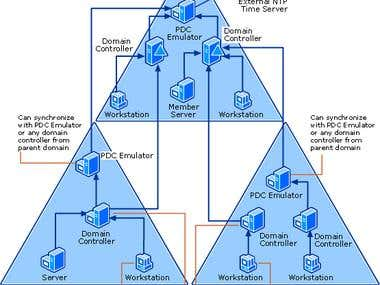 Active Directory Project