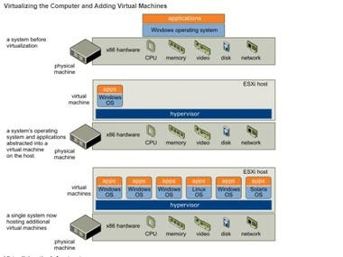 Virtualization of physical Data Center