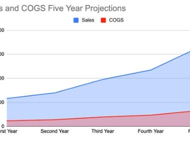 Sales Vs COGS Projections - Five Year