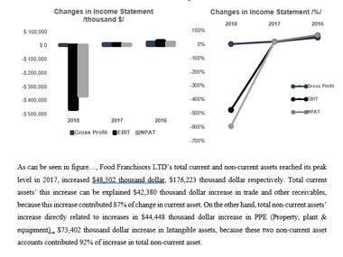 Financial written advice and data visualization