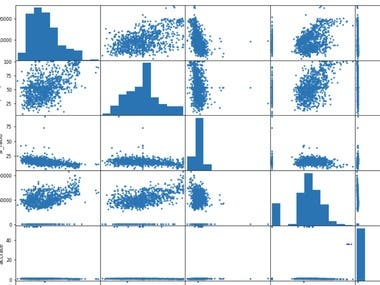 MACHINE LEARNING ON DATA SET IN PYTHON