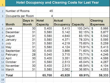 Hotel Occupancy and cleaning costs for last year
