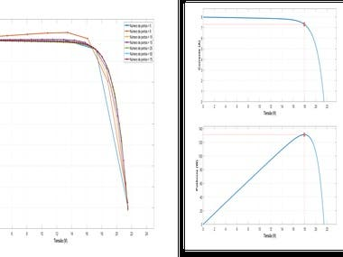 Photovoltaic parameters optimization (Matlab)