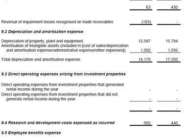 Financial statements working
