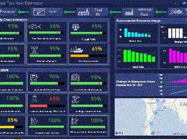 Power BI KPI Dashboard