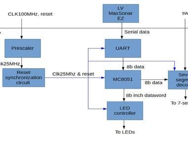Distance measurement using PMOD MAXSONAR with Basys3