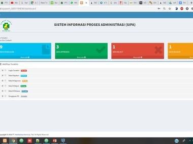 SIPA (Sistem Informasi Proses Administrasi) Rumah Sakit Herm