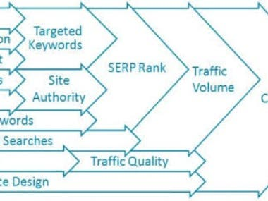 What is SEO Process ?