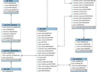 Wordpress Database Modify