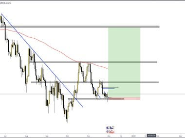 FX currency pair analysis price action changes