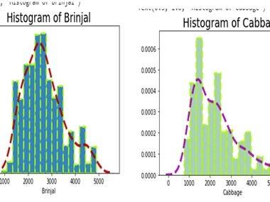 Statistical Analysis of Data using Python