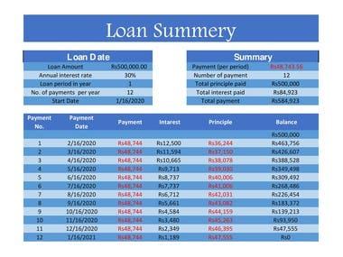Loan summary Excel Worksheet.