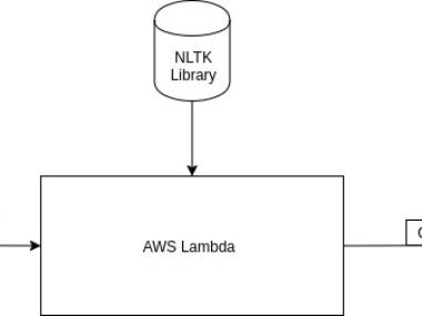 Serverless Microservice in AWS lambda with NLTK library
