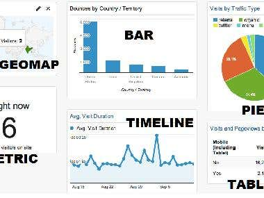 Develop Analytic dashboard for an IoT